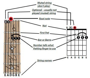 How To Read Chord Diagrams Or Stamps