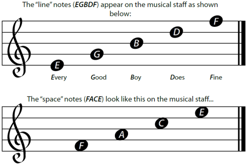 Guitar note names - learn the names of the notes ... - YouTube